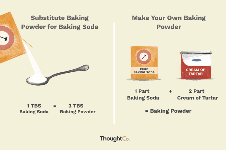 How to substitute baking soda